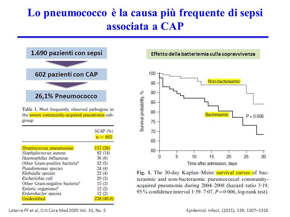 Lo pneumococco è la causa più frequente di sepsi associata a CAP Laterre PF et al, Crit Care Med 2005 Vol. 33, No. 5 1.690 pazienti con sepsi 602 pazi