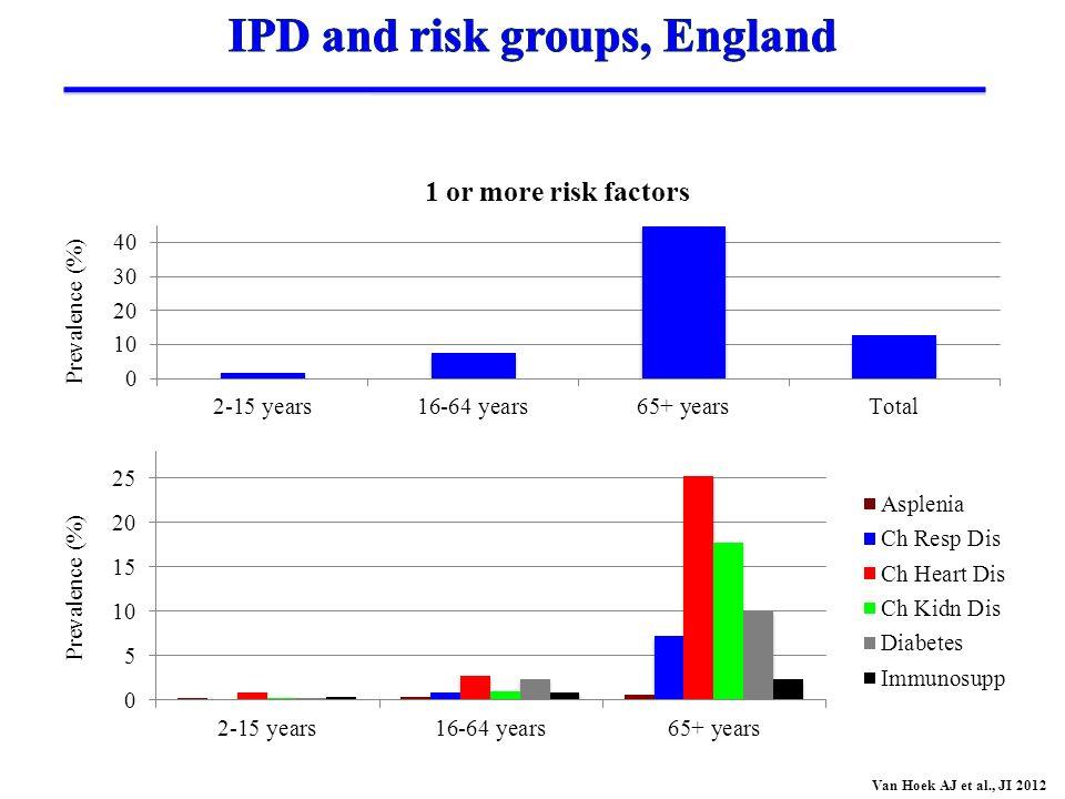 Prevalence (%) Van Hoek AJ et al., JI 2012
