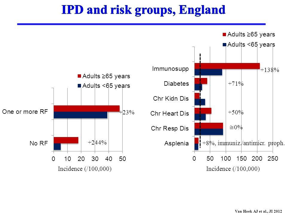 Incidence (/100,000) Van Hoek AJ et al., JI 2012 Incidence (/100,000) +23% +244% +8%, immuniz./antimicr. proph. +50% +71% 0% +138%