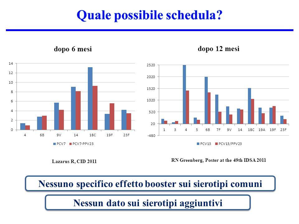dopo 6 mesi dopo 12 mesi Lazarus R, CID 2011 RN Greenberg, Poster at the 49th IDSA 2011 Nessuno specifico effetto booster sui sierotipi comuni Nessun