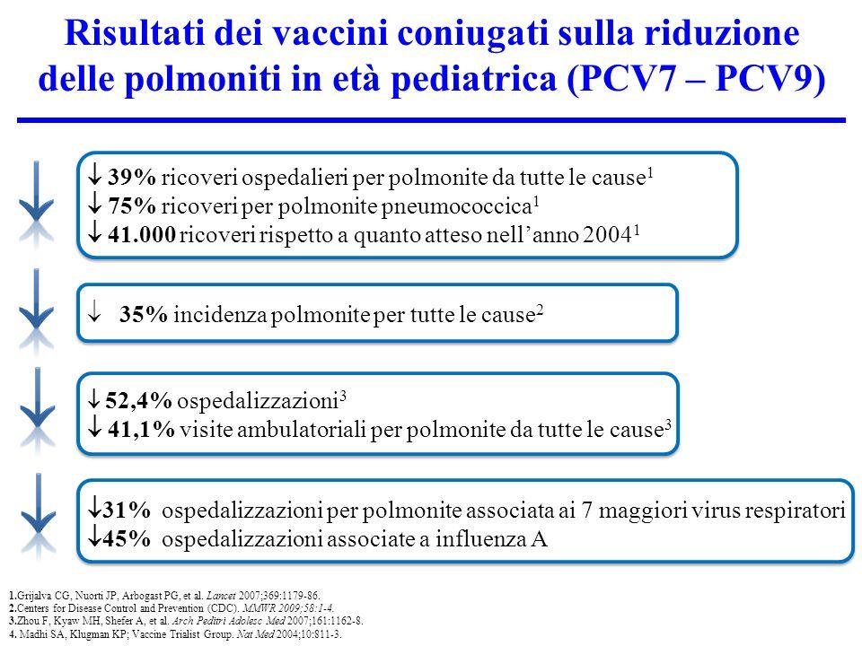 Risultati dei vaccini coniugati sulla riduzione delle polmoniti in età pediatrica (PCV7 – PCV9) 39% ricoveri ospedalieri per polmonite da tutte le cause 1 75% ricoveri per polmonite pneumococcica 1 41.000 ricoveri rispetto a quanto atteso nellanno 2004 1 35% incidenza polmonite per tutte le cause 2 52,4% ospedalizzazioni 3 41,1% visite ambulatoriali per polmonite da tutte le cause 3 31% ospedalizzazioni per polmonite associata ai 7 maggiori virus respiratori 45% ospedalizzazioni associate a influenza A 1.Grijalva CG, Nuorti JP, Arbogast PG, et al.