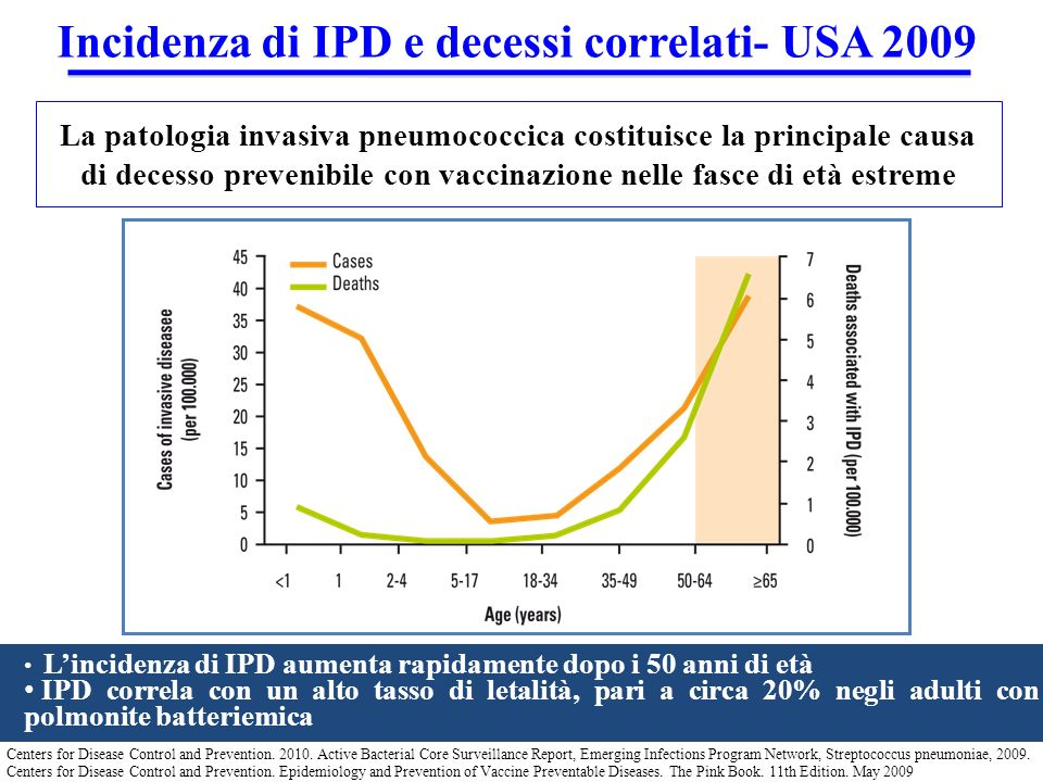 Centers for Disease Control and Prevention. 2010. Active Bacterial Core Surveillance Report, Emerging Infections Program Network, Streptococcus pneumo