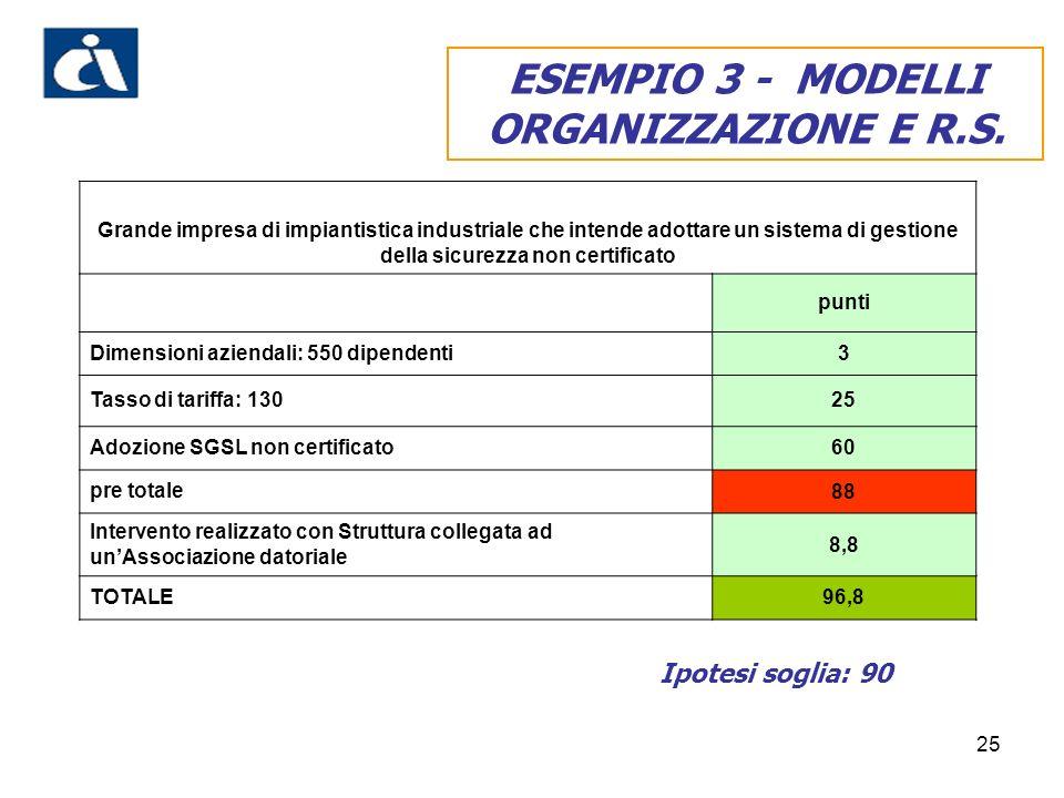 25 ESEMPIO 3 - MODELLI ORGANIZZAZIONE E R.S.