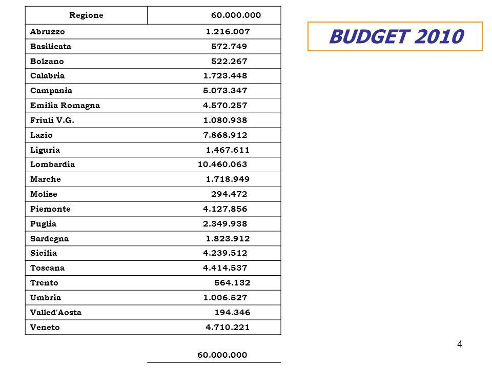 4 BUDGET 2010 Regione 60.000.000 Abruzzo 1.216.007 Basilicata 572.749 Bolzano 522.267 Calabria 1.723.448 Campania 5.073.347 Emilia Romagna 4.570.257 Friuli V.G.
