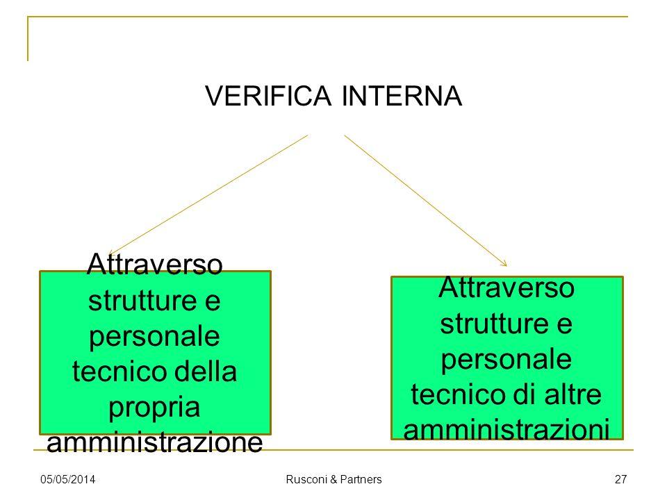 VERIFICA INTERNA 05/05/2014 Rusconi & Partners 27 Attraverso strutture e personale tecnico della propria amministrazione Attraverso strutture e person
