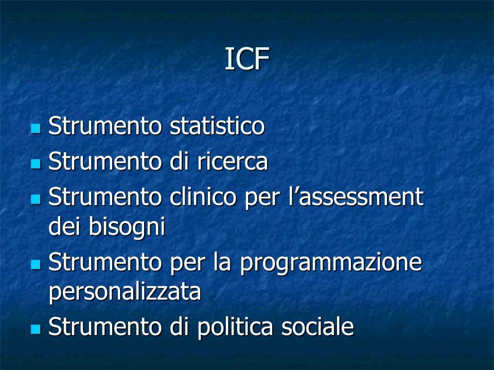 ICF Modello bio-psico-sociale Modello bio-psico-sociale Modello dinamico e funzionale Modello dinamico e funzionale Riferito/riferibile a tutti, non destinato a una categoria di soggetti Riferito/riferibile a tutti, non destinato a una categoria di soggetti Fornisce costrutti atti a mostrare il cambiamento – o la possibilità del cambiamento nel tempo.