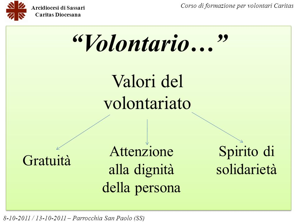 Volontario… Arcidiocesi di Sassari Caritas Diocesana 8-10-2011 / 13-10-2011 – Parrocchia San Paolo (SS ) Corso di formazione per volontari Caritas Gra
