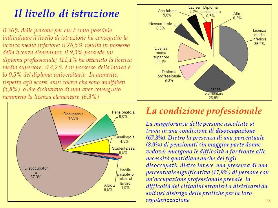 Il livello di istruzione La condizione professionale Il 36% delle persone per cui è stato possibile individuare il livello di istruzione ha conseguito