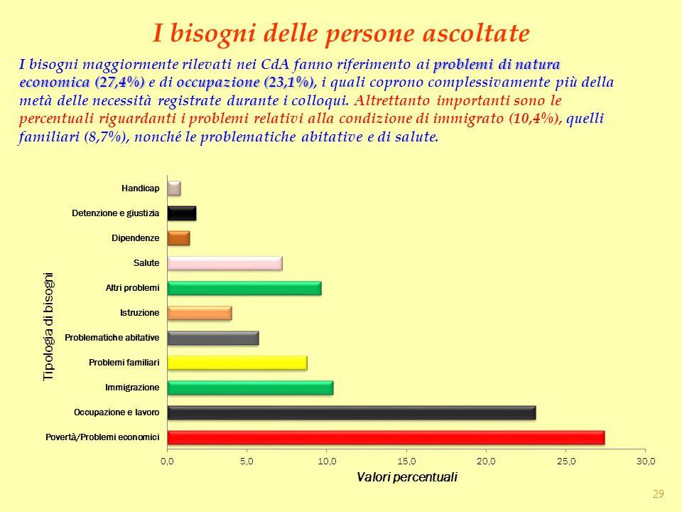 I bisogni delle persone ascoltate problemi di natura economica (27,4%)occupazione (23,1%) I bisogni maggiormente rilevati nei CdA fanno riferimento ai
