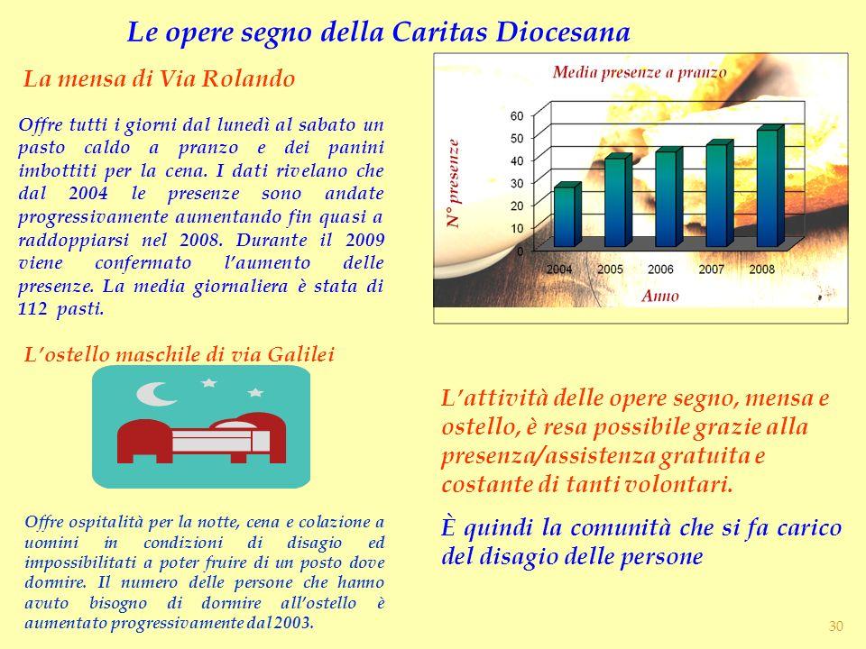 Le opere segno della Caritas Diocesana La mensa di Via Rolando Lostello maschile di via Galilei Offre tutti i giorni dal lunedì al sabato un pasto cal