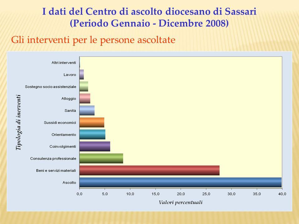 I dati del Centro di ascolto diocesano di Sassari (Periodo Gennaio - Dicembre 2008) Gli interventi per le persone ascoltate