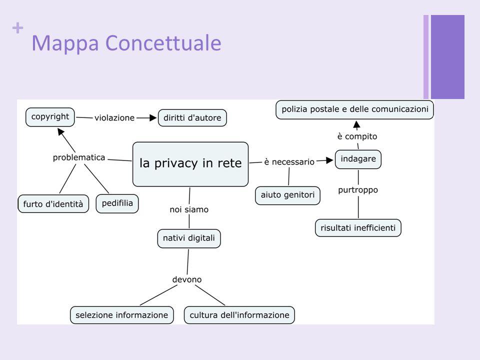 + Mappa Concettuale