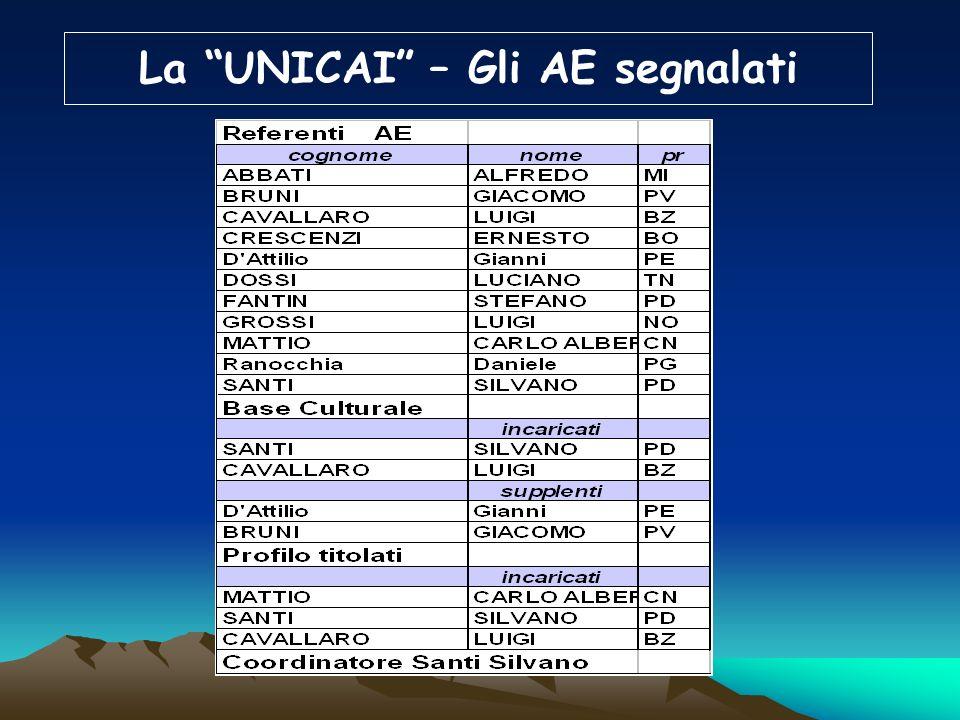 La UNICAI – documentato da CCE Trasmissione dei regolamenti e dei piani didattici e letteratura prodotta Trasmissione dei moduli di uniformità didatti