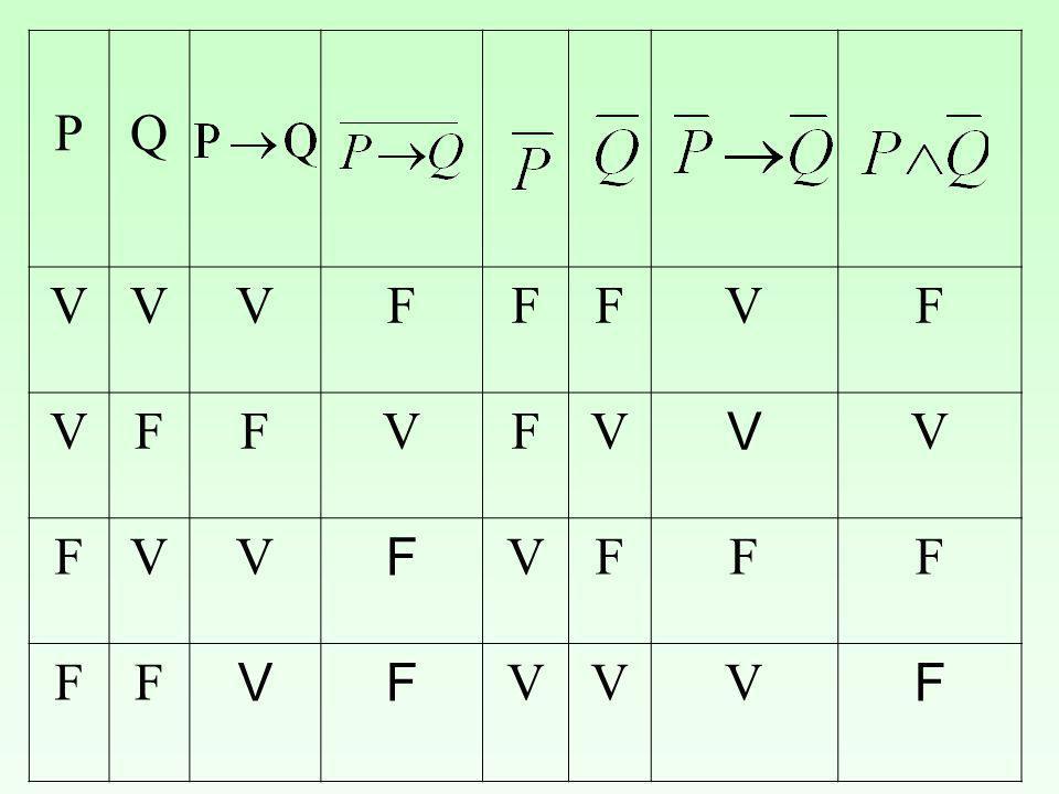 Principio di induzione: Se una proprietà P (n) dipendente da una variabile intera n vale per n = 1 e se, per ogni n ε N vale P (n) =) P (n + 1) allora P vale su tutto N: Esercizi: Si può dimostrare per induzione la seguente proprietà: