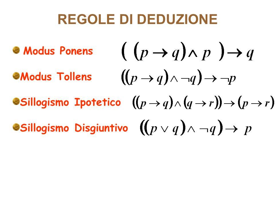 Modus Ponens Modus Tollens Sillogismo Ipotetico Sillogismo Disgiuntivo REGOLE DI DEDUZIONE