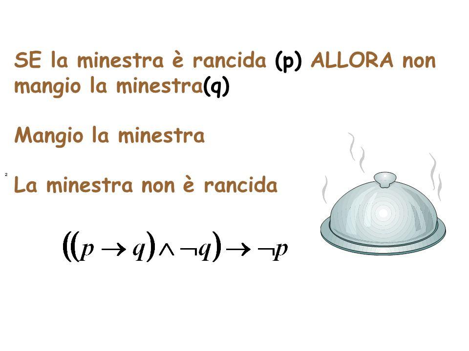 SE la minestra è rancida (p) ALLORA non mangio la minestra(q) Mangio la minestra La minestra non è rancida ²