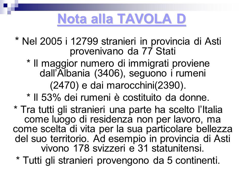 Nota alla TAVOLA D * Nel 2005 i 12799 stranieri in provincia di Asti provenivano da 77 Stati * Il maggior numero di immigrati proviene dallAlbania (34