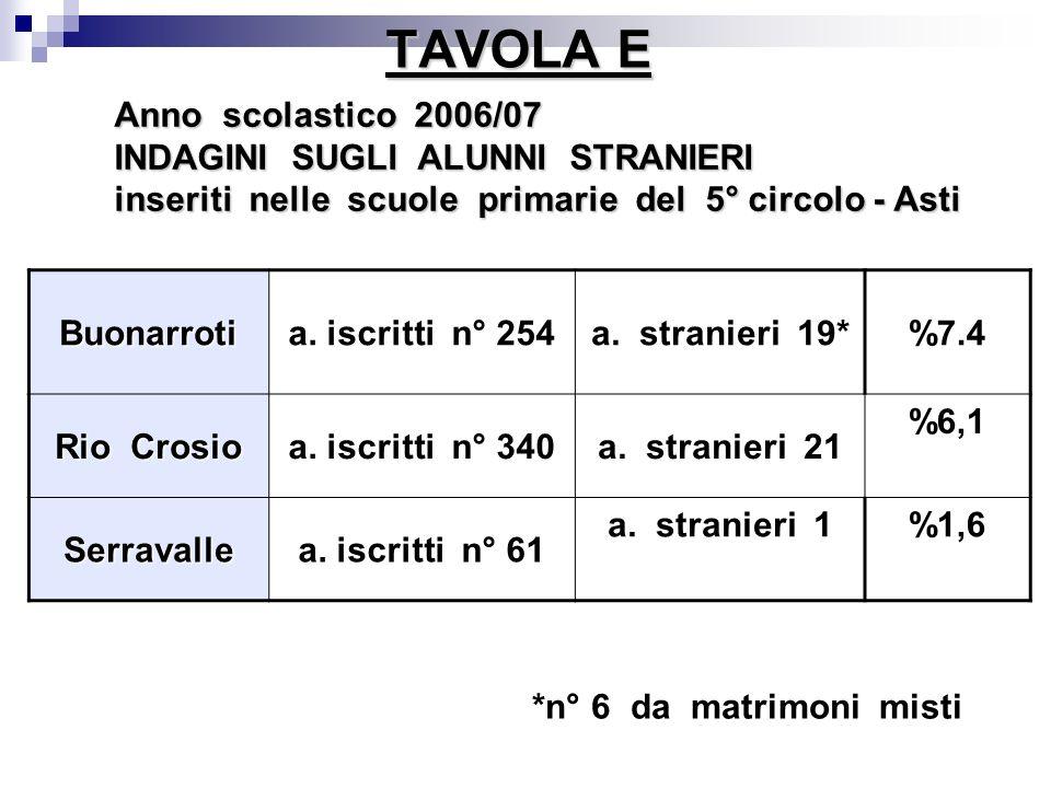 TAVOLA E Anno scolastico 2006/07 INDAGINI SUGLI ALUNNI STRANIERI inseriti nelle scuole primarie del 5° circolo - Asti Buonarrotia. iscritti n° 254a. s