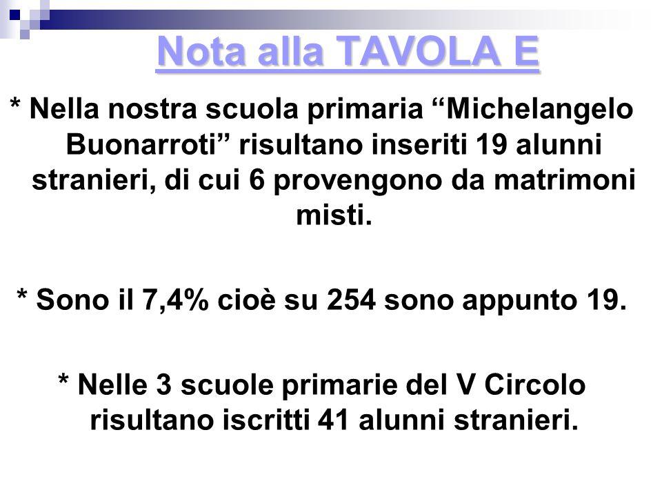 Nota alla TAVOLA E * Nella nostra scuola primaria Michelangelo Buonarroti risultano inseriti 19 alunni stranieri, di cui 6 provengono da matrimoni mis