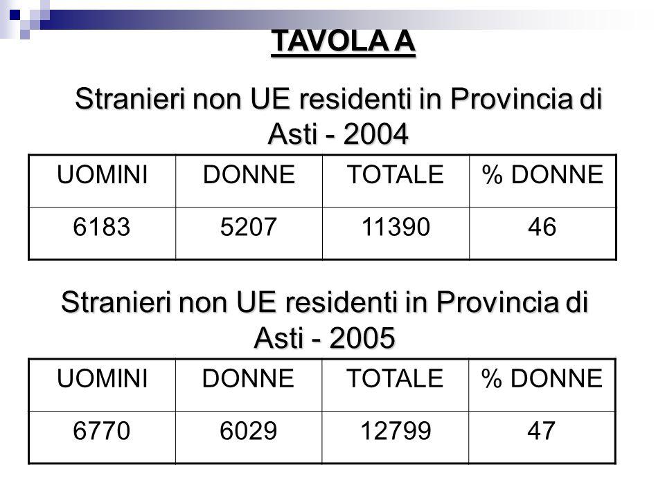 Stranieri non UE residenti in Provincia di Asti - 2004 UOMINIDONNETOTALE% DONNE 618352071139046 Stranieri non UE residenti in Provincia di Asti - 2005