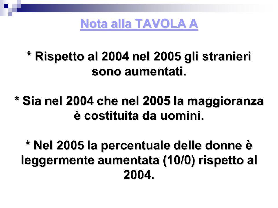 Nota alla TAVOLA A * Rispetto al 2004 nel 2005 gli stranieri sono aumentati. * Sia nel 2004 che nel 2005 la maggioranza è costituita da uomini. * Nel