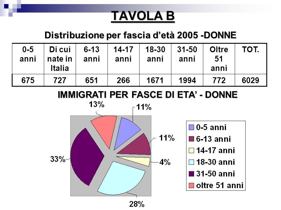 TAVOLA B Distribuzione per fascia detà 2005 -DONNE 0-5 anni Di cui nate in Italia 6-13 anni 14-17 anni 18-30 anni 31-50 anni Oltre 51 anni TOT. 675727