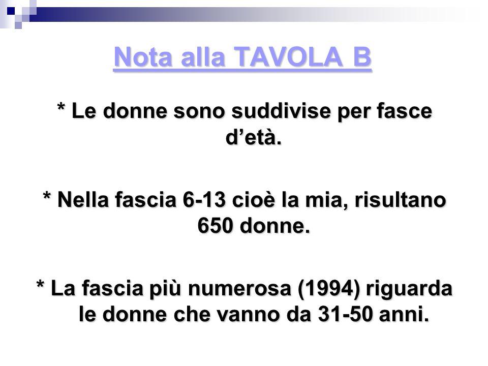 Nota alla TAVOLA B * Le donne sono suddivise per fasce detà. * Nella fascia 6-13 cioè la mia, risultano 650 donne. * La fascia più numerosa (1994) rig