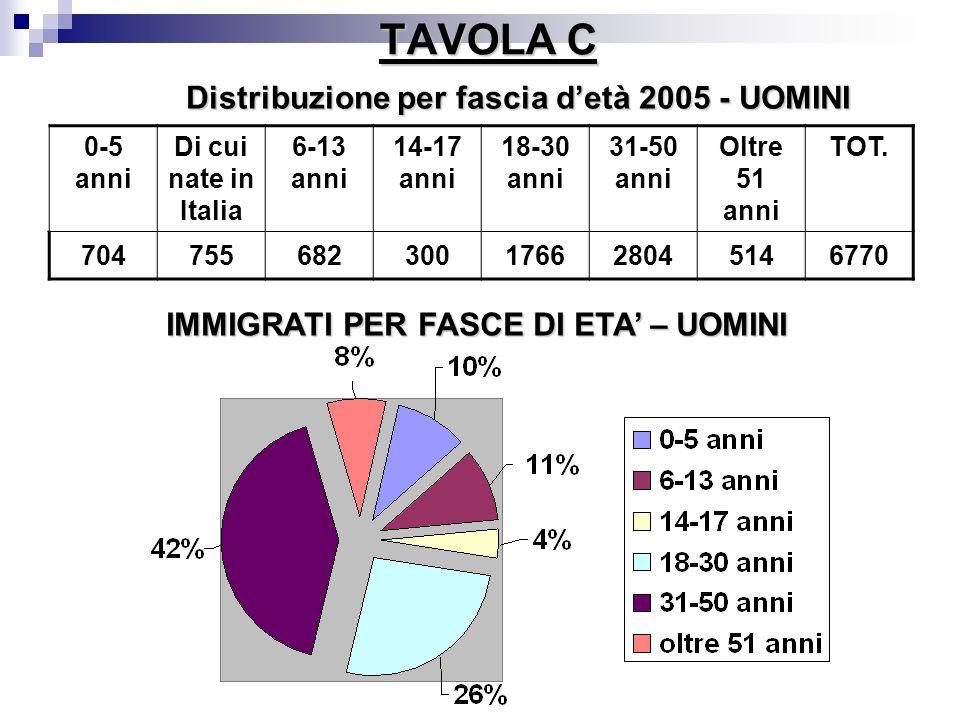 TAVOLA C 0-5 anni Di cui nate in Italia 6-13 anni 14-17 anni 18-30 anni 31-50 anni Oltre 51 anni TOT. 704755682300176628045146770 Distribuzione per fa