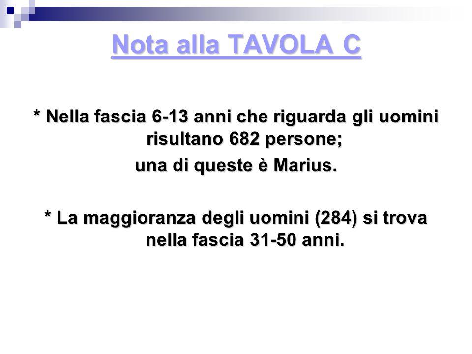 Nota alla TAVOLA C * Nella fascia 6-13 anni che riguarda gli uomini risultano 682 persone; una di queste è Marius. * La maggioranza degli uomini (284)