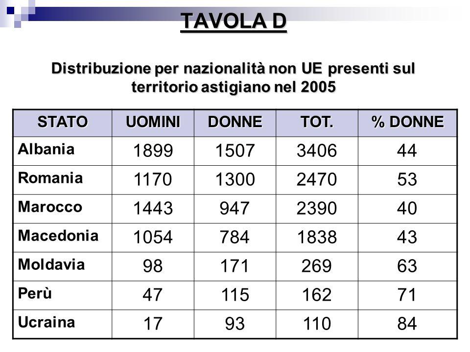 TAVOLA D Distribuzione per nazionalità non UE presenti sul territorio astigiano nel 2005 STATOUOMINIDONNETOT. % DONNE Albania 18991507340644 Romania 1