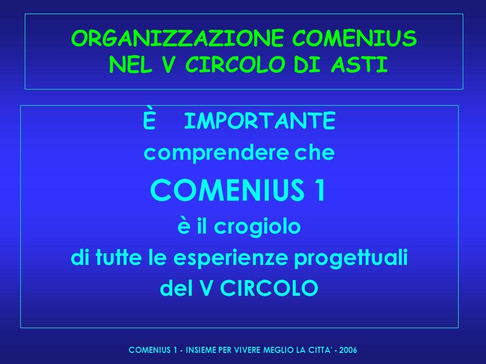 COMENIUS 1 - INSIEME PER VIVERE MEGLIO LA CITTA - 2006 ORGANIZZAZIONE COMENIUS NEL V CIRCOLO DI ASTI È IMPORTANTE comprendere che COMENIUS 1 è il crogiolo di tutte le esperienze progettuali del V CIRCOLO