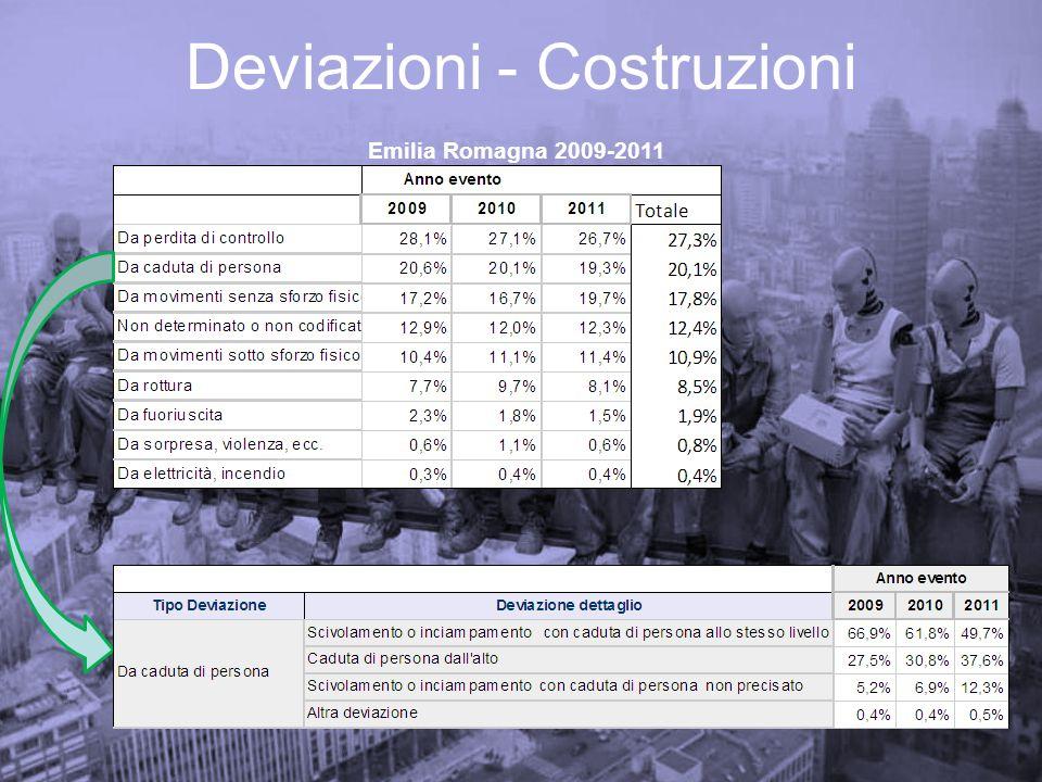 Deviazioni - Costruzioni Emilia Romagna 2009-2011