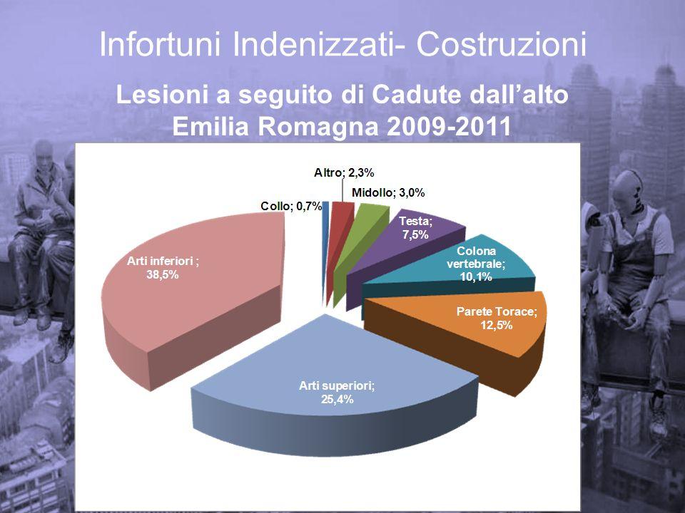 Infortuni Indenizzati- Costruzioni Lesioni a seguito di Cadute dallalto Emilia Romagna 2009-2011