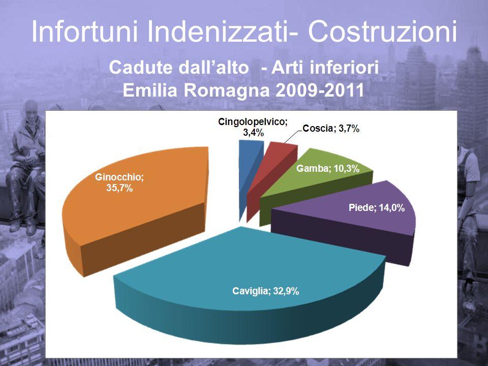 Infortuni Indenizzati- Costruzioni Cadute dallalto - Arti inferiori Emilia Romagna 2009-2011