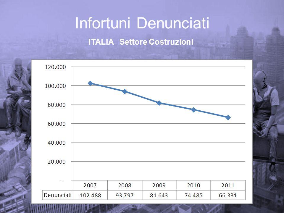 Infortuni Denunciati Mortali ITALIA Settore Costruzioni