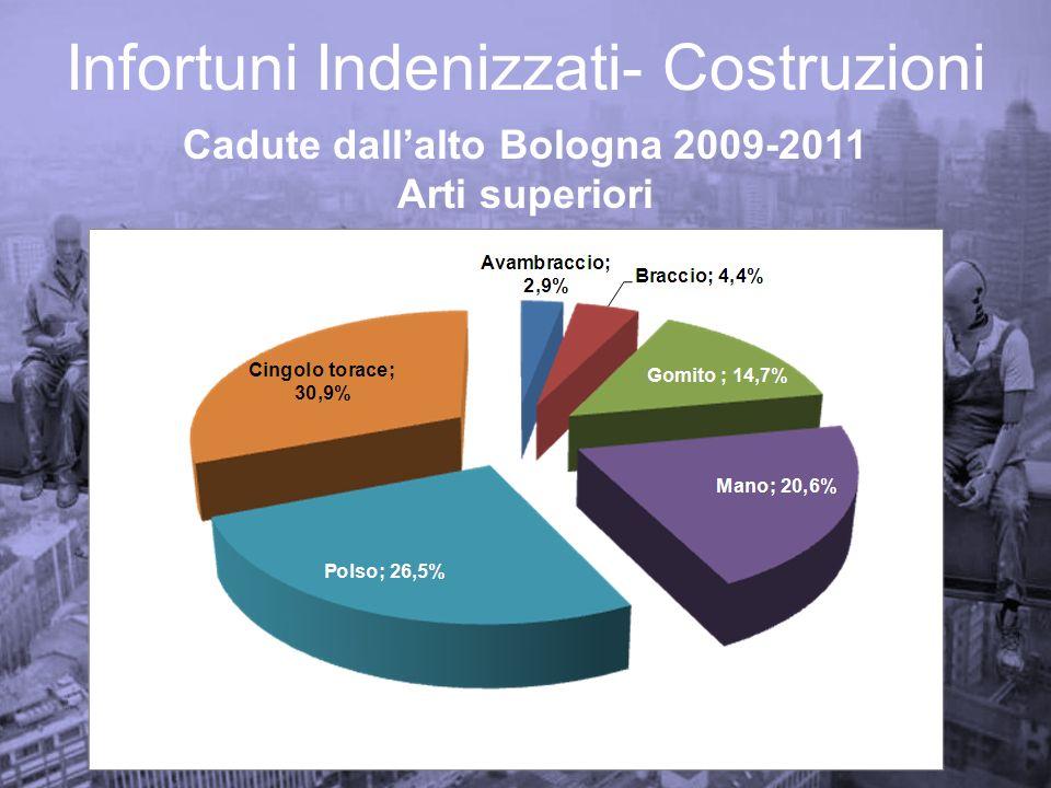 Infortuni Indenizzati- Costruzioni Cadute dallalto Bologna 2009-2011 Arti superiori