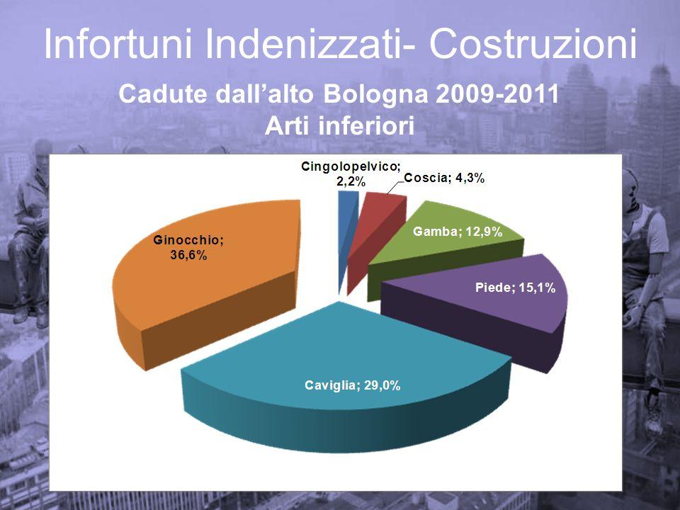 Infortuni Indenizzati- Costruzioni Cadute dallalto Bologna 2009-2011 Arti inferiori
