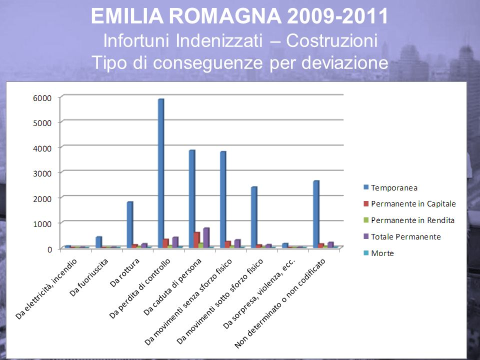 EMILIA ROMAGNA 2009-2011 Infortuni Indenizzati – Costruzioni Tipo di conseguenze per deviazione