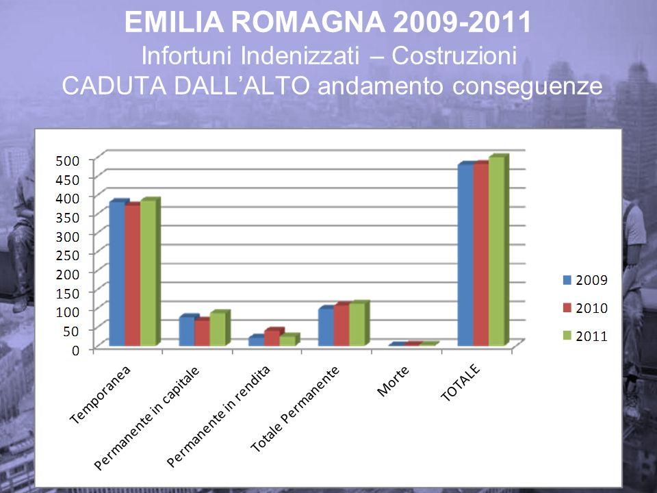 EMILIA ROMAGNA 2009-2011 Infortuni Indenizzati – Costruzioni CADUTA DALLALTO andamento conseguenze