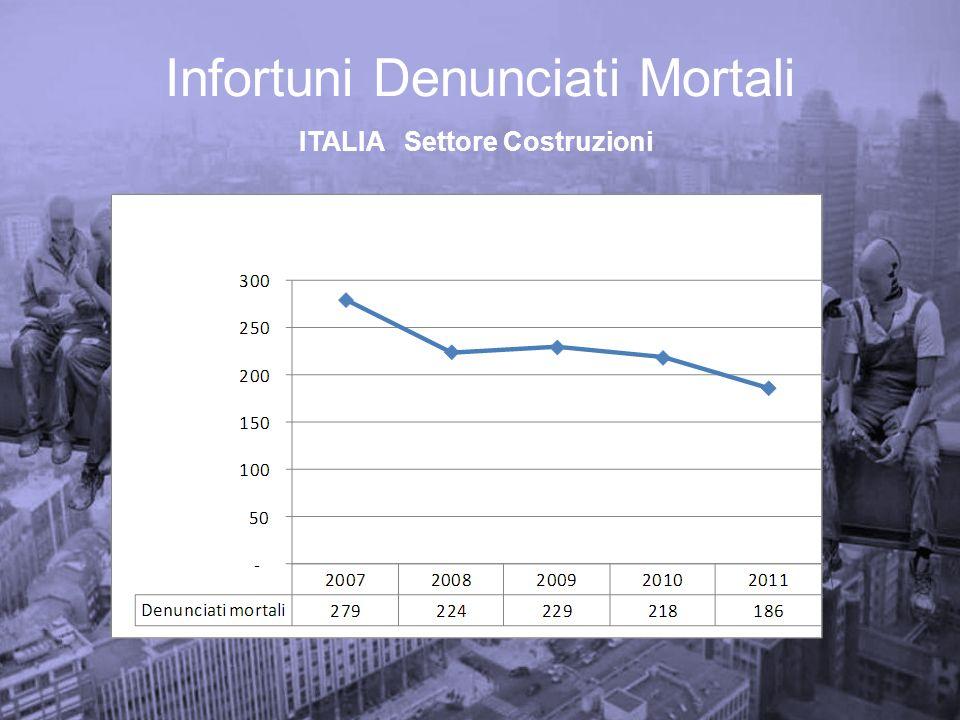 EMILIA ROMAGNA 2009-2011 Infortuni Indenizzati – Costruzioni conseguenze per CADUTA DALLALTO