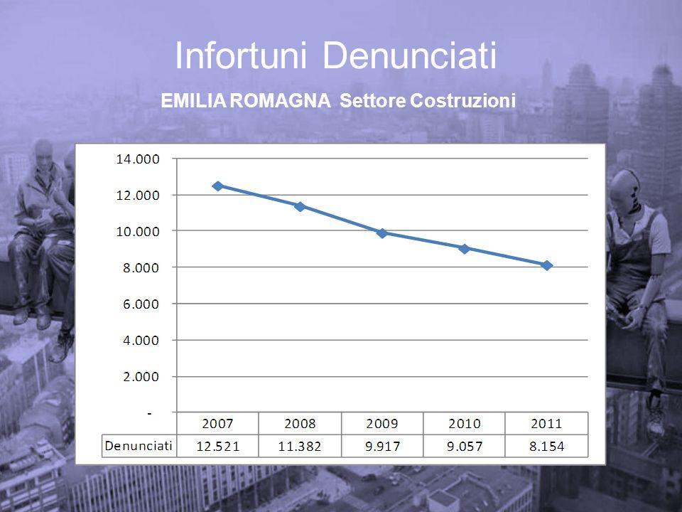 BOLOGNA 2009-2011 Infortuni Indenizzati – Costruzioni conseguenze per CADUTA DALLALTO
