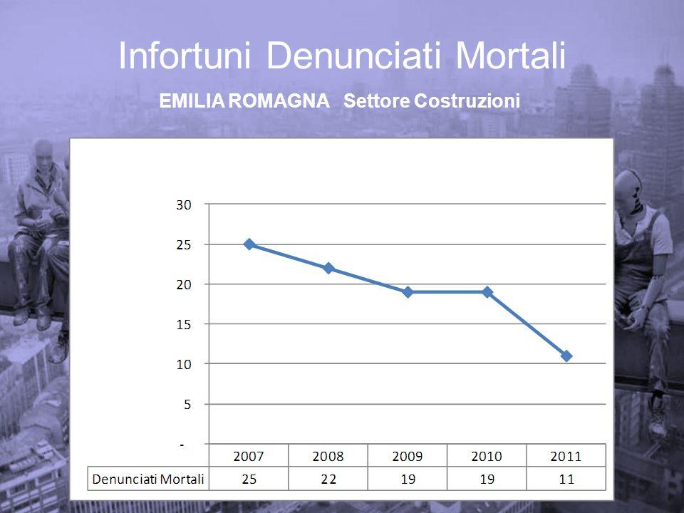 Infortuni Denunciati ER Fonte dati: Rapporto Annuale INAIL Emilia Romagna 2011 Fonte dati: Rapporto Annuale INAIL Emilia Romagna 2010