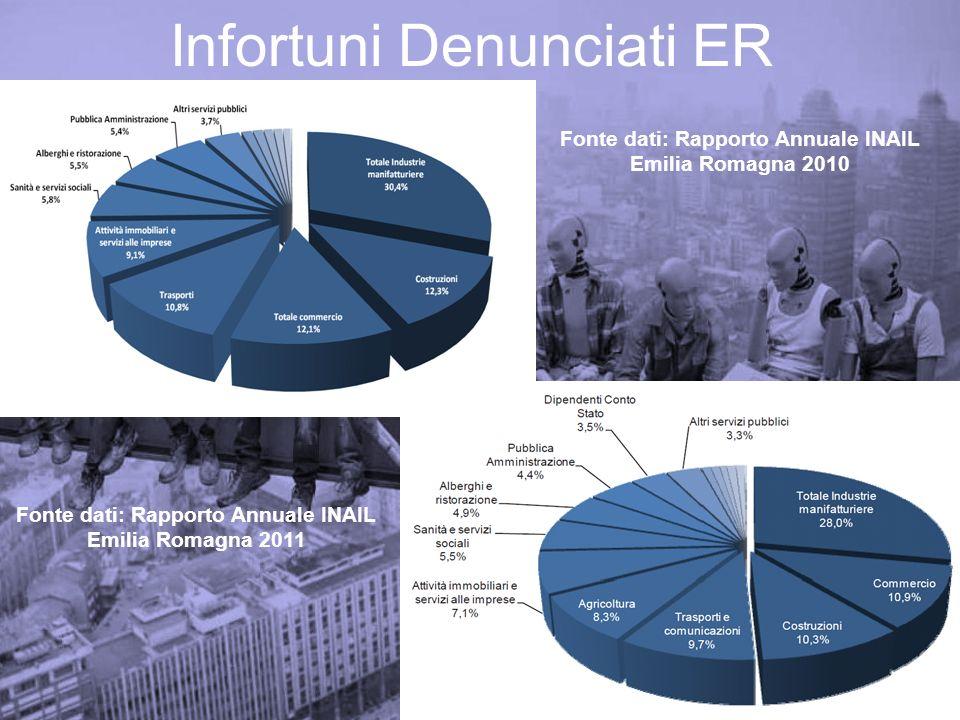 Infortuni Indenizzati- Costruzioni Cadute dallalto Arti superiori Emilia Romagna 2009-2011