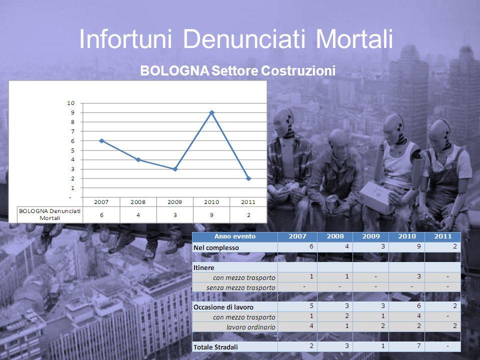 Infortuni Indenizzati- Costruzioni Lesioni a seguito di Cadute dallalto Bologna 2009-2011