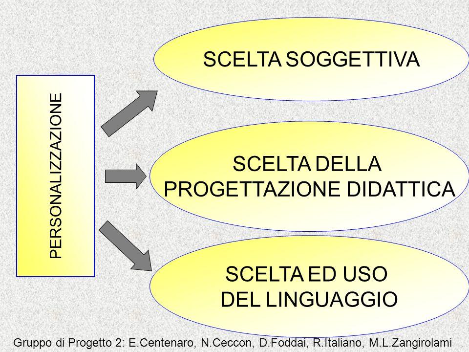 SCELTA SOGGETTIVA PERSONALIZZAZIONE SCELTA DELLA PROGETTAZIONE DIDATTICA SCELTA ED USO DEL LINGUAGGIO Gruppo di Progetto 2: E.Centenaro, N.Ceccon, D.F