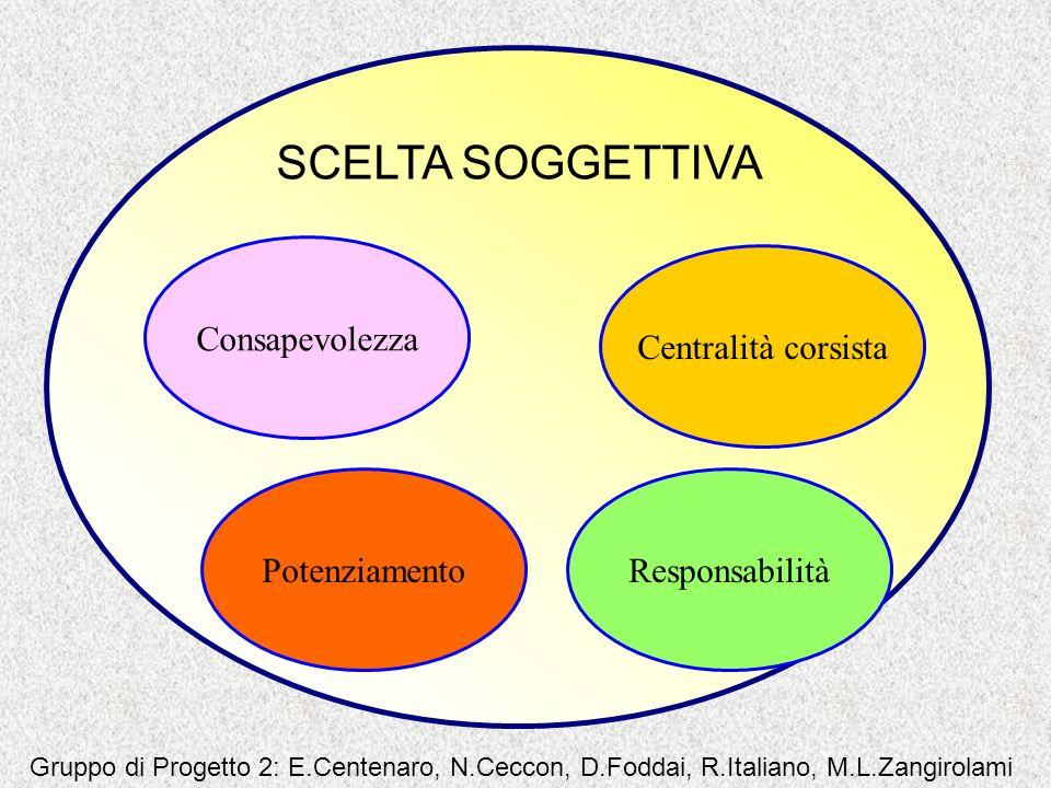 SCELTA SOGGETTIVA Centralità corsista Consapevolezza PotenziamentoResponsabilità Gruppo di Progetto 2: E.Centenaro, N.Ceccon, D.Foddai, R.Italiano, M.