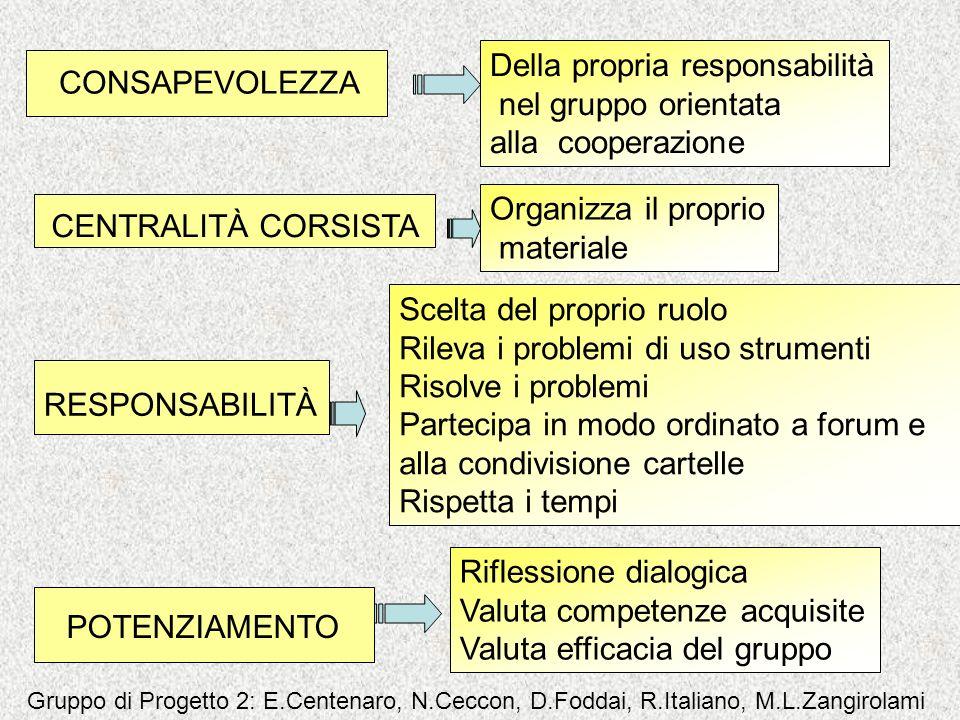 CONSAPEVOLEZZA CENTRALITÀ CORSISTA RESPONSABILITÀ Della propria responsabilità nel gruppo orientata alla cooperazione Organizza il proprio materiale P