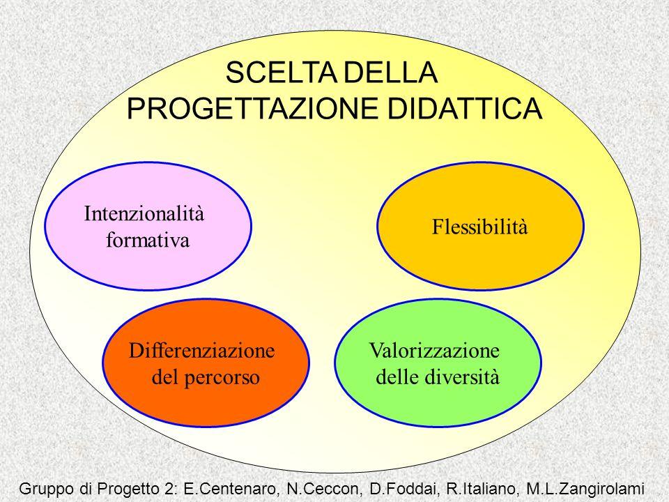 Flessibilità Intenzionalità formativa Differenziazione del percorso Valorizzazione delle diversità SCELTA DELLA PROGETTAZIONE DIDATTICA Gruppo di Prog