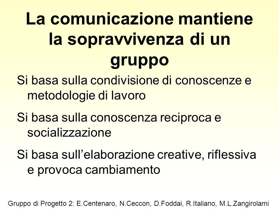 La comunicazione mantiene la sopravvivenza di un gruppo Si basa sulla condivisione di conoscenze e metodologie di lavoro Si basa sulla conoscenza reci