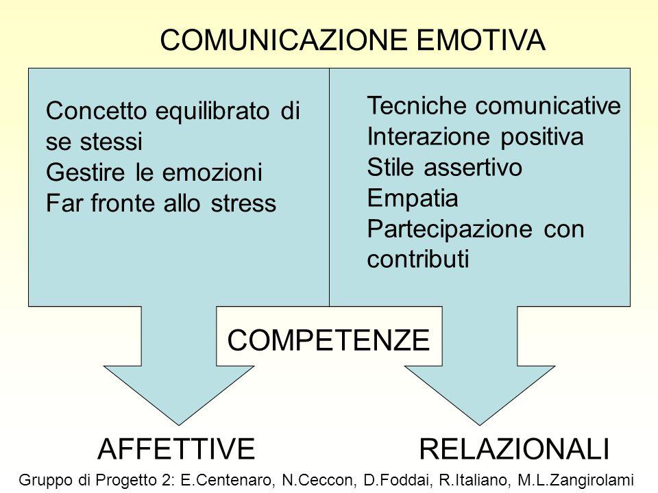 COMPETENZE RELAZIONALIAFFETTIVE Tecniche comunicative Interazione positiva Stile assertivo Empatia Partecipazione con contributi Concetto equilibrato